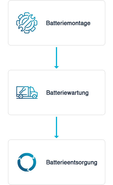 Batteriemontage Batteriewartung Batterieentsorgung