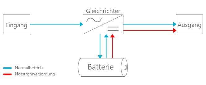 Gleichrichter Funktion Zeichnung Batterie